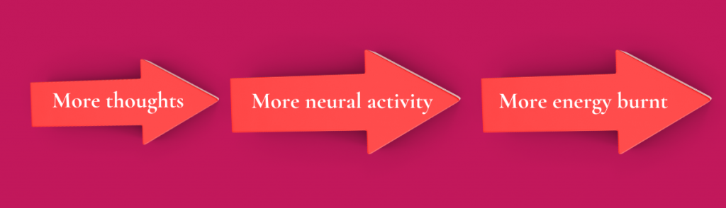 More thoughts - More neutral activity - More energy burnt